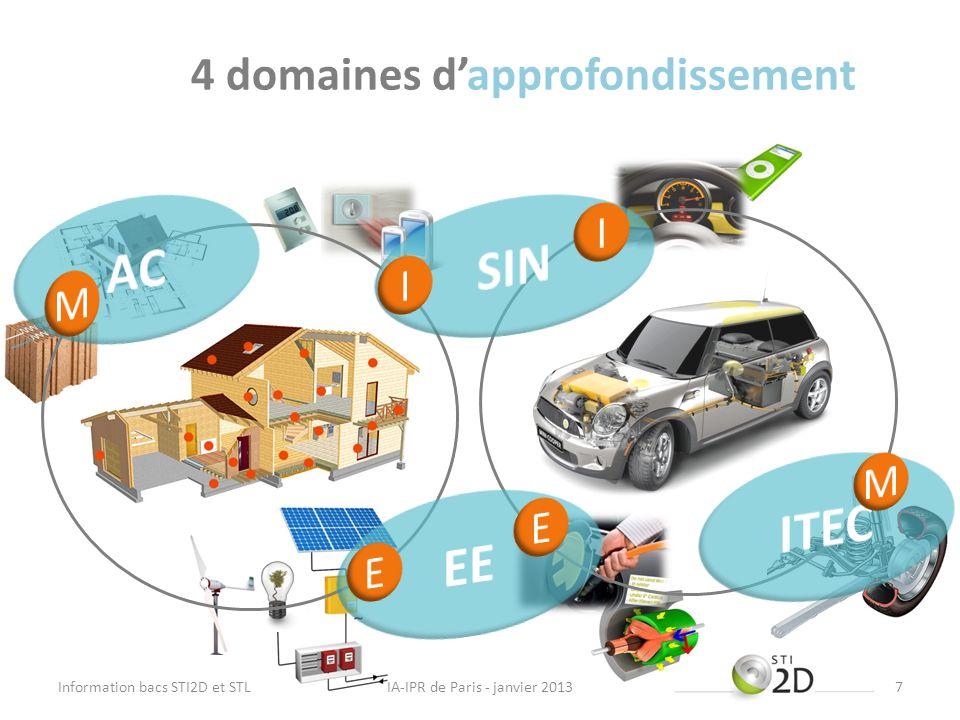 4 domaines dapprofondissement IA-IPR de Paris - janvier 2013Information bacs STI2D et STL7