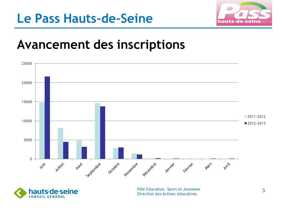Pôle Education, Sport et Jeunesse Direction des Actions éducatives 3 Le Pass Hauts-de-Seine Avancement des inscriptions