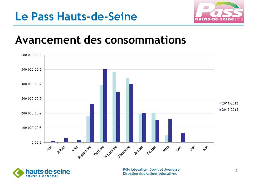 Pôle Education, Sport et Jeunesse Direction des Actions éducatives 4 Le Pass Hauts-de-Seine Avancement des consommations