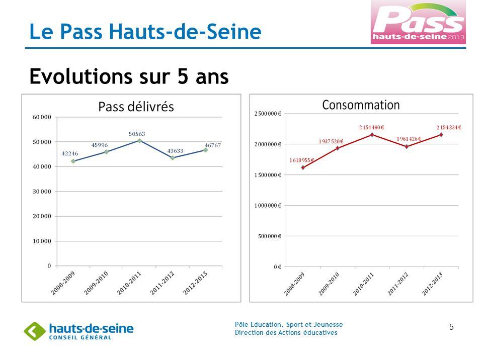 Pôle Education, Sport et Jeunesse Direction des Actions éducatives 5 Le Pass Hauts-de-Seine Evolutions sur 5 ans
