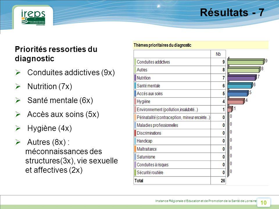 10 Instance Régionale dEducation et de Promotion de la Santé de Lorraine Résultats - 7 Priorités ressorties du diagnostic Conduites addictives (9x) Nutrition (7x) Santé mentale (6x) Accès aux soins (5x) Hygiène (4x) Autres (8x) : méconnaissances des structures(3x), vie sexuelle et affectives (2x)