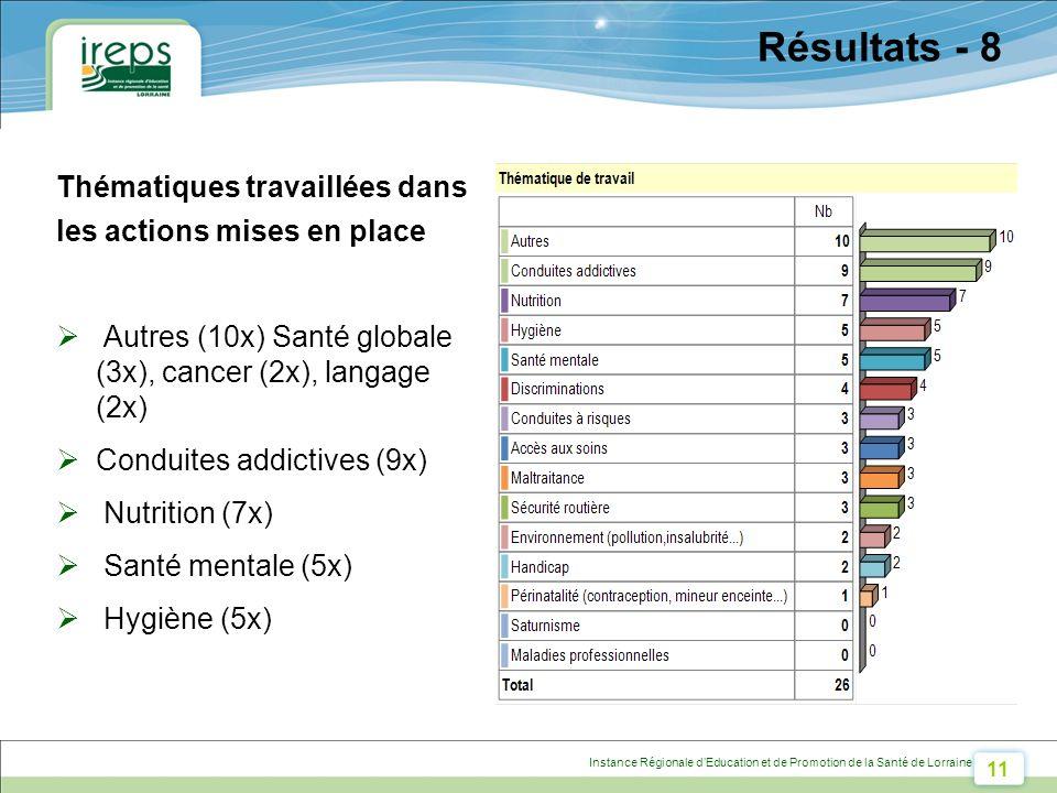 11 Instance Régionale dEducation et de Promotion de la Santé de Lorraine Résultats - 8 Thématiques travaillées dans les actions mises en place Autres (10x) Santé globale (3x), cancer (2x), langage (2x) Conduites addictives (9x) Nutrition (7x) Santé mentale (5x) Hygiène (5x)