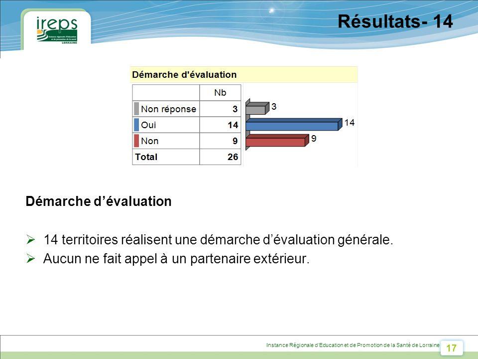 17 Instance Régionale dEducation et de Promotion de la Santé de Lorraine Résultats- 14 Démarche dévaluation 14 territoires réalisent une démarche dévaluation générale.