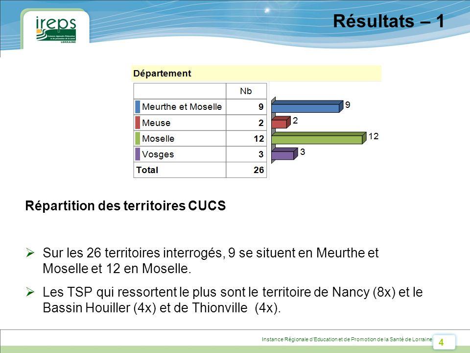4 Instance Régionale dEducation et de Promotion de la Santé de Lorraine Résultats – 1 Répartition des territoires CUCS Sur les 26 territoires interrogés, 9 se situent en Meurthe et Moselle et 12 en Moselle.