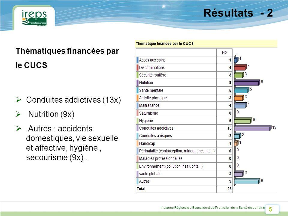 5 Instance Régionale dEducation et de Promotion de la Santé de Lorraine Résultats - 2 Thématiques financées par le CUCS Conduites addictives (13x) Nutrition (9x) Autres : accidents domestiques, vie sexuelle et affective, hygiène, secourisme (9x).
