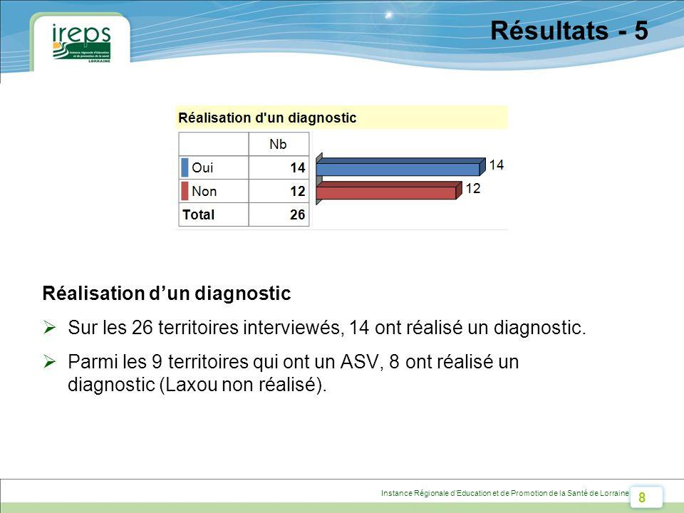 8 Instance Régionale dEducation et de Promotion de la Santé de Lorraine Résultats - 5 Réalisation dun diagnostic Sur les 26 territoires interviewés, 14 ont réalisé un diagnostic.