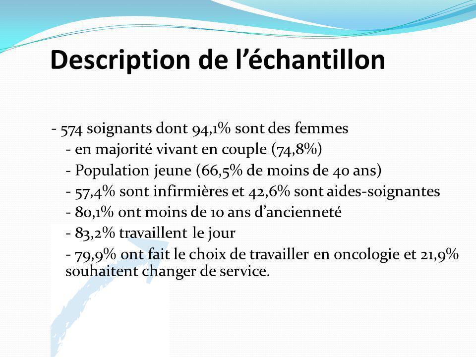 Description de léchantillon - 574 soignants dont 94,1% sont des femmes - en majorité vivant en couple (74,8%) - Population jeune (66,5% de moins de 40