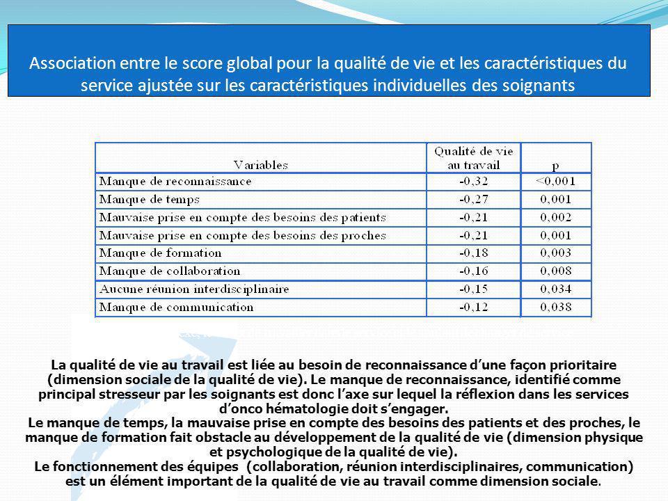 Association entre le score global pour la qualité de vie et les caractéristiques du service ajustée sur les caractéristiques individuelles des soignan