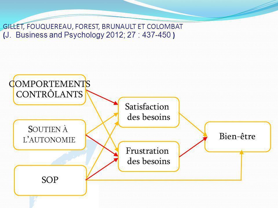 GILLET, FOUQUEREAU, FOREST, BRUNAULT ET COLOMBAT ( J. Business and Psychology 2012; 27 : 437-450 ) COMPORTEMENTS CONTRÔLANTS S OUTIEN À L AUTONOMIE Sa