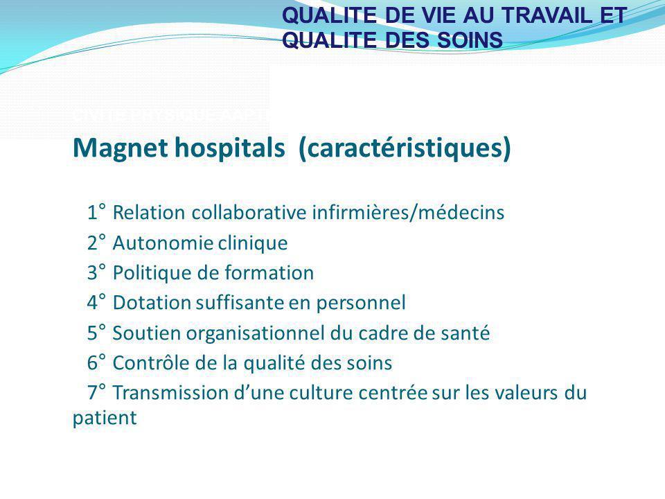 QUALITE DE VIE AU TRAVAIL ET QUALITE DES SOINS CIVITE PHYSIQUE AAPTEE Magnet hospitals (caractéristiques) 1° Relation collaborative infirmières/médeci