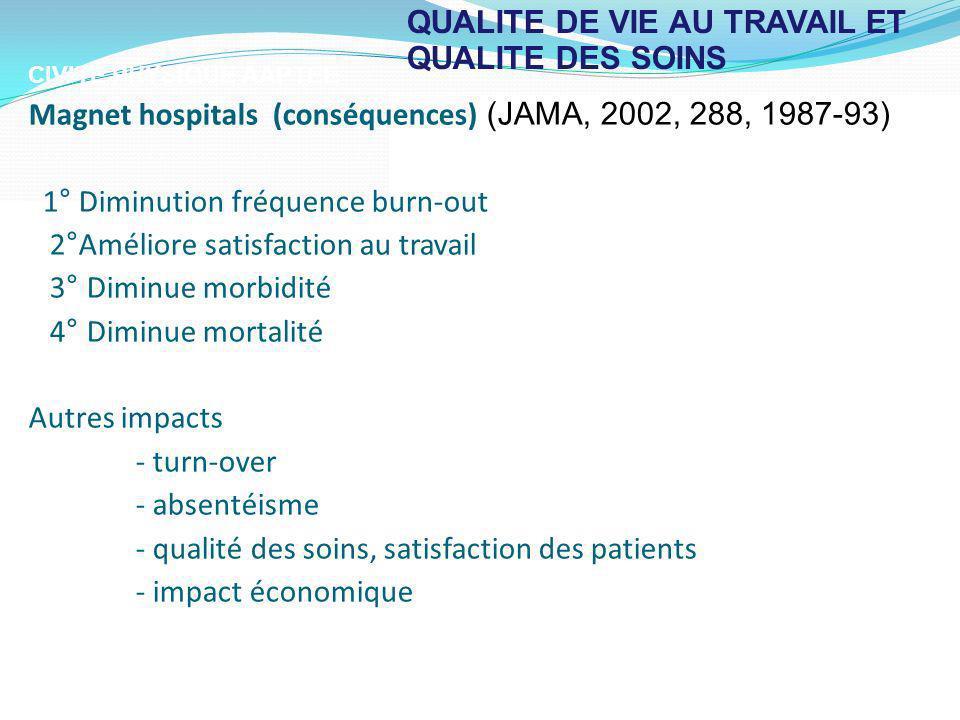 QUALITE DE VIE AU TRAVAIL ET QUALITE DES SOINS CIVITE PHYSIQUE AAPTEE Magnet hospitals (conséquences) (JAMA, 2002, 288, 1987-93) 1° Diminution fréquen