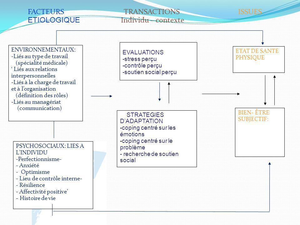 ENVIRONNEMENTAUX: -Liés au type de travail (spécialité médicale) Liés aux relations interpersonnelles -Liés à la charge de travail et à lorganisation