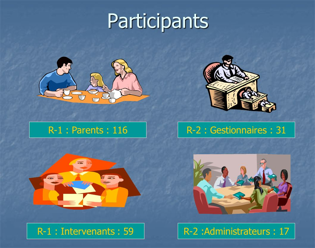 Participants R-2 :Administrateurs : 17R-1 : Intervenants : 59 R-1 : Parents : 116R-2 : Gestionnaires : 31