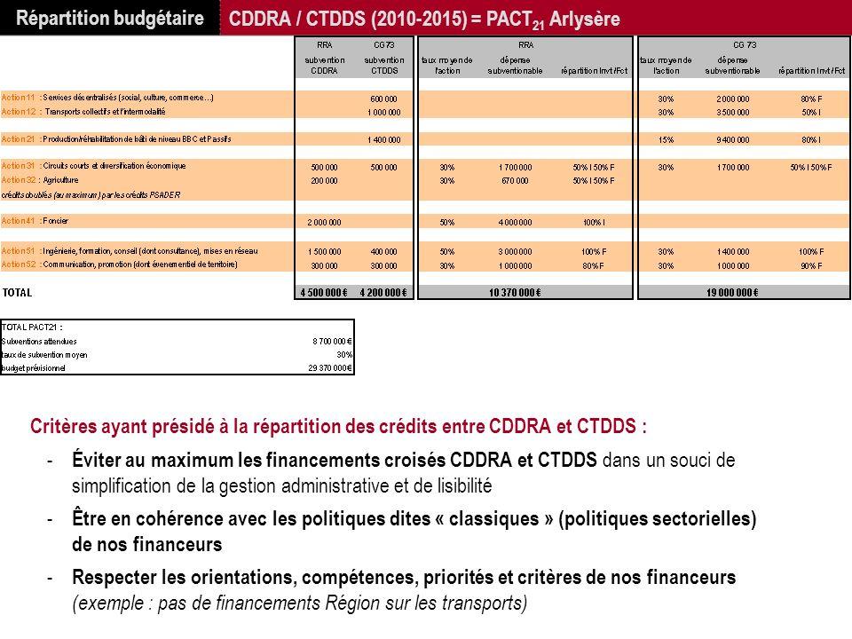Répartition budgétaire CDDRA / CTDDS (2010-2015) = PACT 21 Arlysère Critères ayant présidé à la répartition des crédits entre CDDRA et CTDDS : - Évite