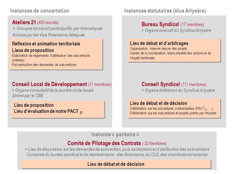 Réflexion et animation territoriale Lieux de proposition Élaboration de règlements dattribution des subventions (critères) Pré instruction des demande