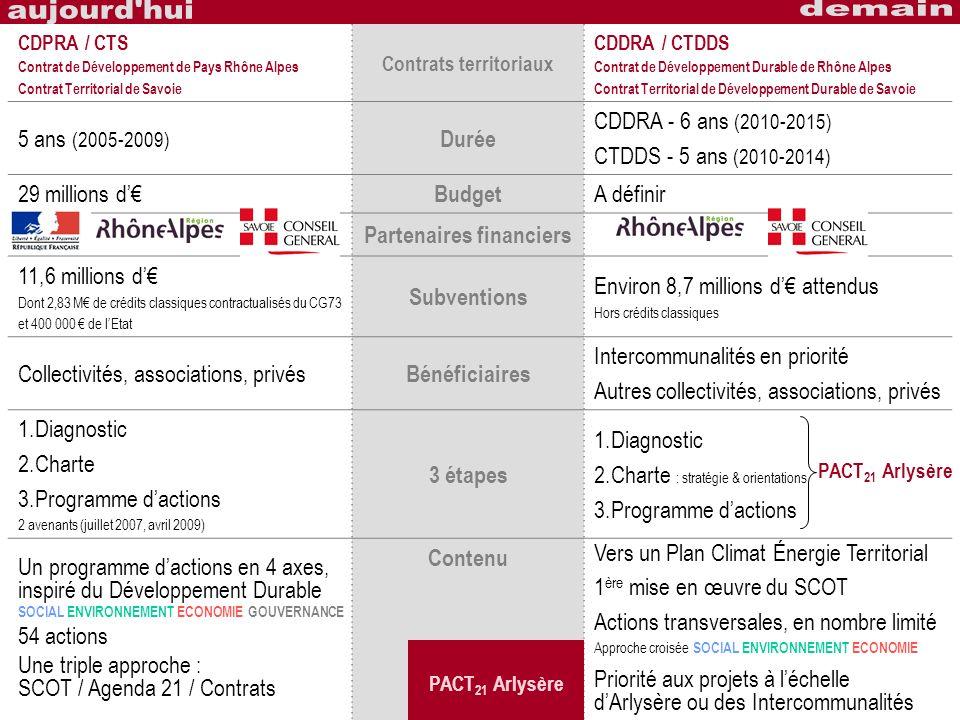 CDPRA / CTS Contrat de Développement de Pays Rhône Alpes Contrat Territorial de Savoie Contrats territoriaux CDDRA / CTDDS Contrat de Développement Du