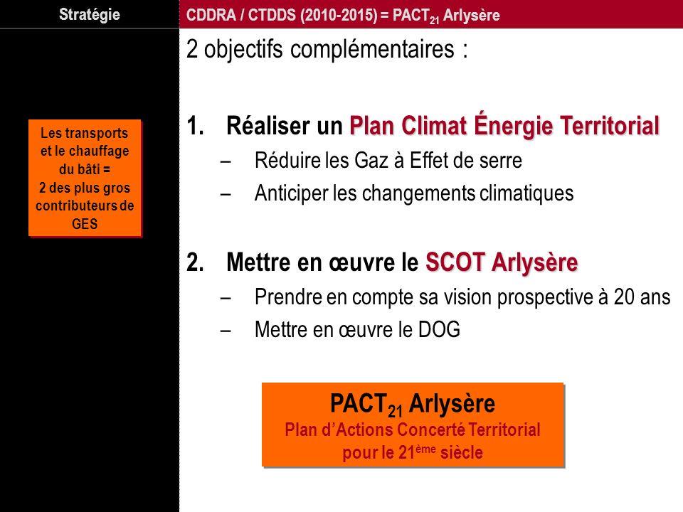 Stratégie CDDRA / CTDDS (2010-2015) = PACT 21 Arlysère 2 objectifs complémentaires : Plan Climat Énergie Territorial 1.Réaliser un Plan Climat Énergie