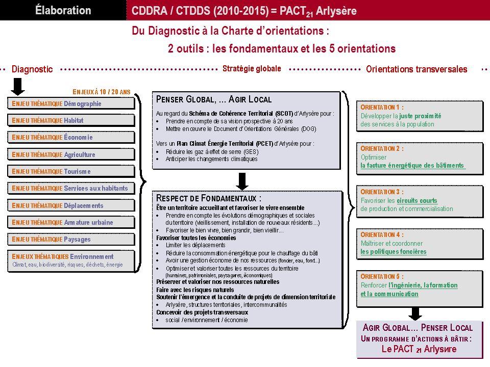 Élaboration CDDRA / CTDDS (2010-2015) = PACT 21 Arlysère Du Diagnostic à la Charte dorientations : 2 outils : les fondamentaux et les 5 orientations