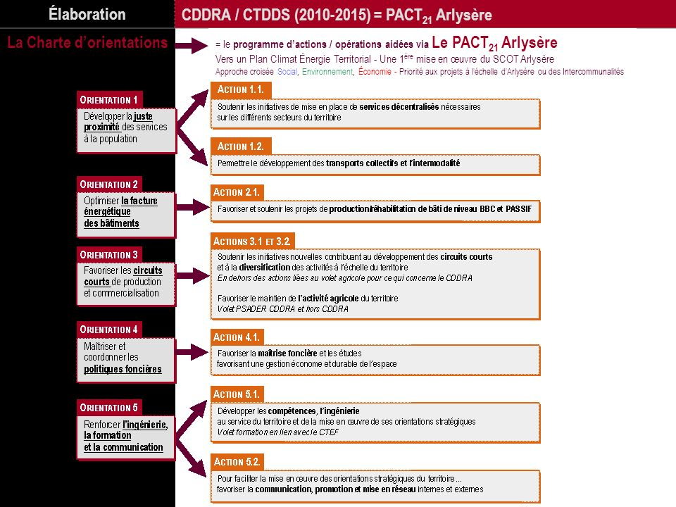 Élaboration CDDRA / CTDDS (2010-2015) = PACT 21 Arlysère La Charte dorientations = le programme dactions / opérations aidées via Le PACT 21 Arlysère V