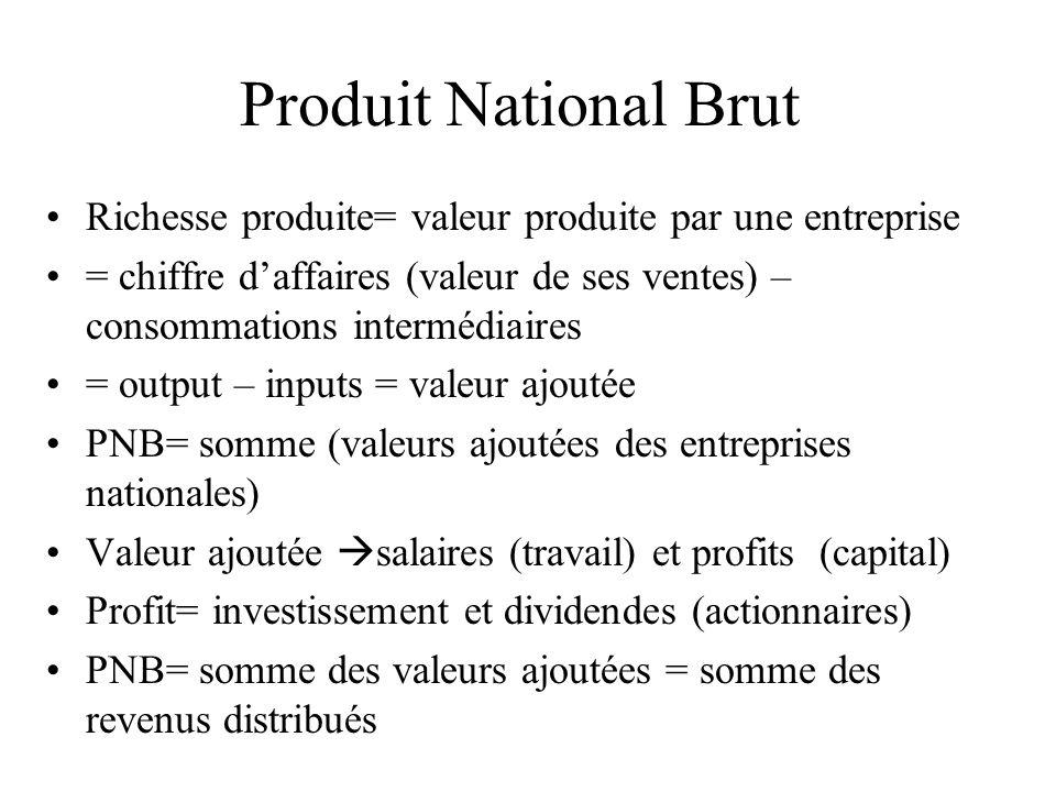 Produit National Brut Richesse produite= valeur produite par une entreprise = chiffre daffaires (valeur de ses ventes) – consommations intermédiaires