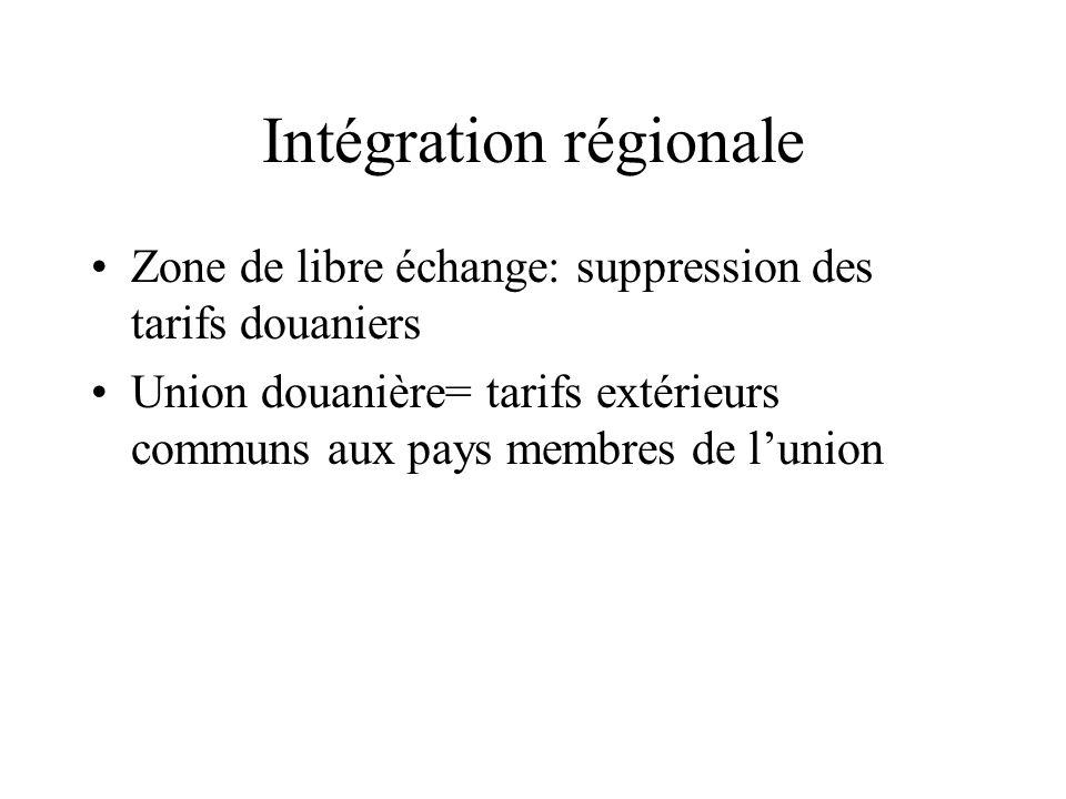 Intégration régionale Zone de libre échange: suppression des tarifs douaniers Union douanière= tarifs extérieurs communs aux pays membres de lunion