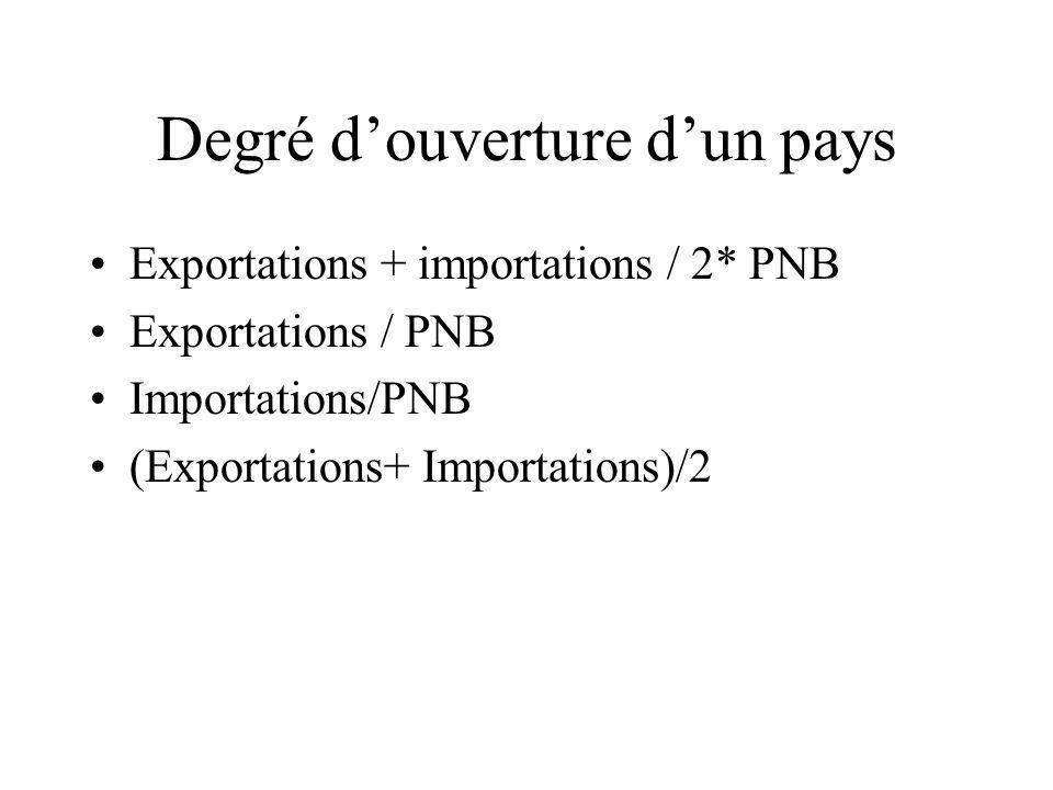 Degré douverture dun pays Exportations + importations / 2* PNB Exportations / PNB Importations/PNB (Exportations+ Importations)/2