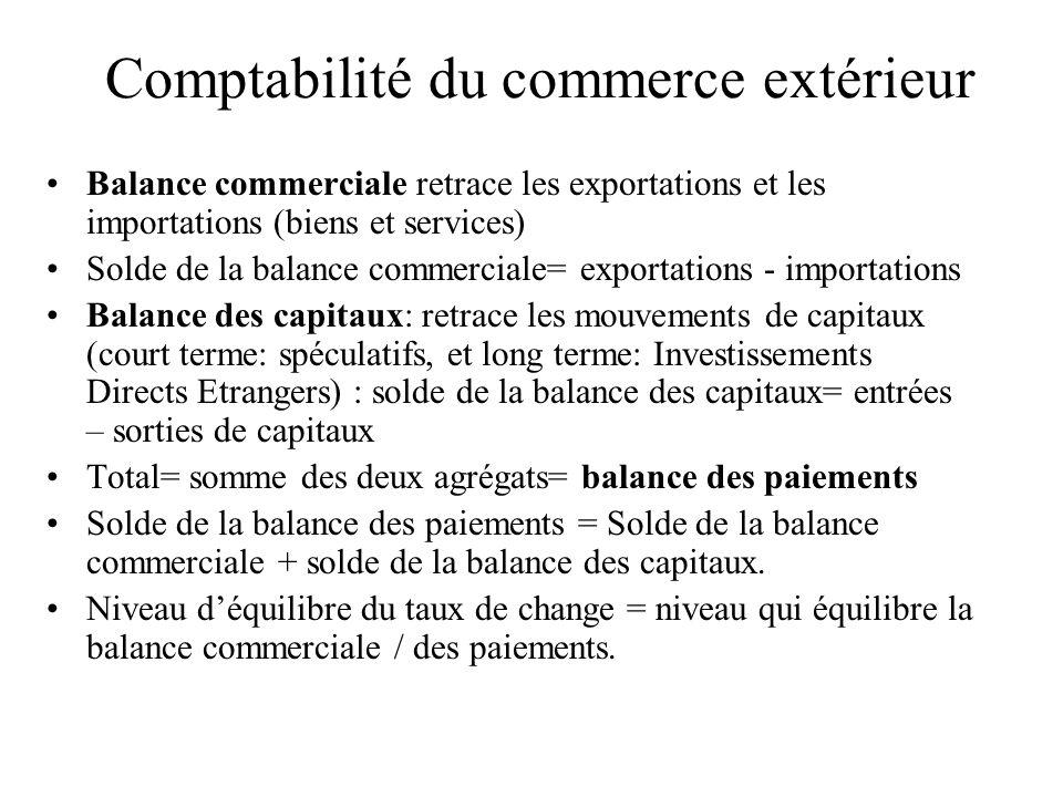 Comptabilité du commerce extérieur Balance commerciale retrace les exportations et les importations (biens et services) Solde de la balance commercial