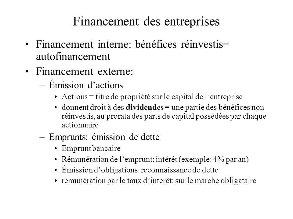 Financement des entreprises Financement interne: bénéfices réinvestis= autofinancement Financement externe: –Émission dactions Actions = titre de prop