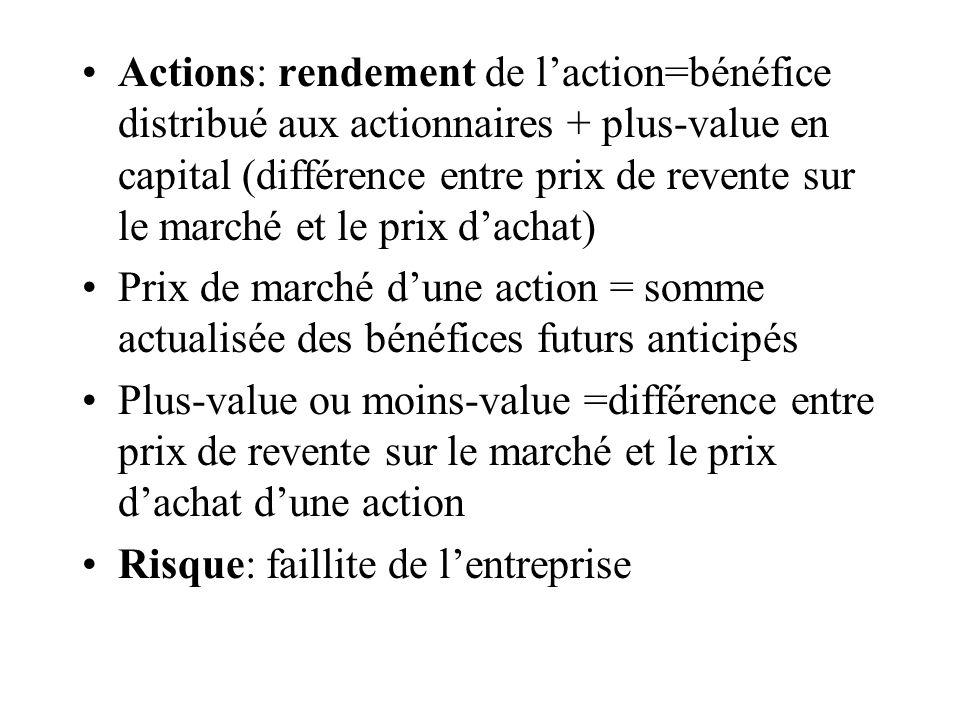 Actions: rendement de laction=bénéfice distribué aux actionnaires + plus-value en capital (différence entre prix de revente sur le marché et le prix d