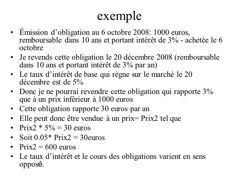 exemple Émission dobligation au 6 octobre 2008: 1000 euros, remboursable dans 10 ans et portant intérêt de 3% - achetée le 6 octobre Je revends cette