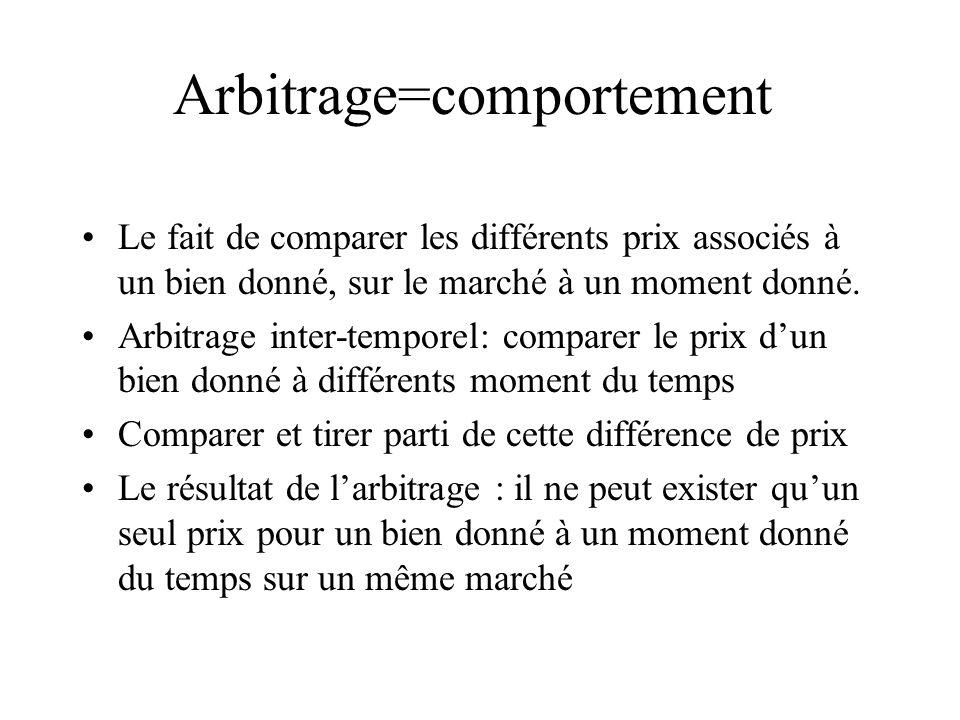 Arbitrage=comportement Le fait de comparer les différents prix associés à un bien donné, sur le marché à un moment donné. Arbitrage inter-temporel: co