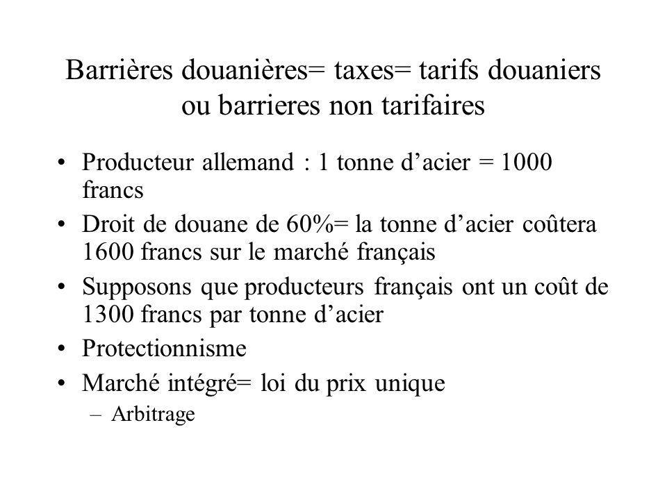 Barrières douanières= taxes= tarifs douaniers ou barrieres non tarifaires Producteur allemand : 1 tonne dacier = 1000 francs Droit de douane de 60%= l