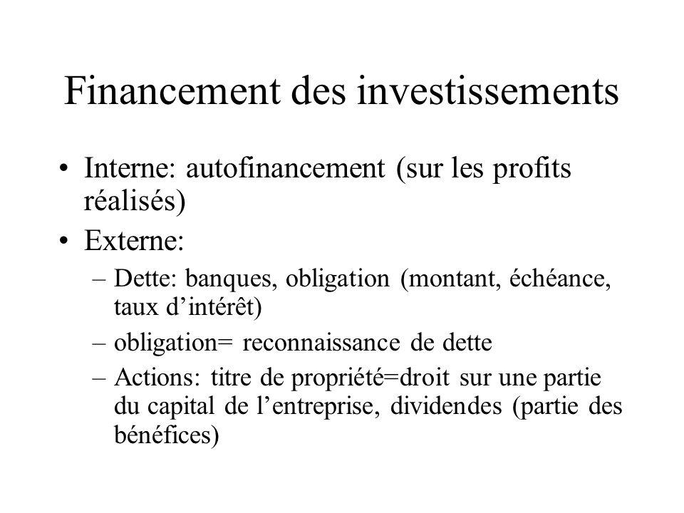 Financement des investissements Interne: autofinancement (sur les profits réalisés) Externe: –Dette: banques, obligation (montant, échéance, taux dint