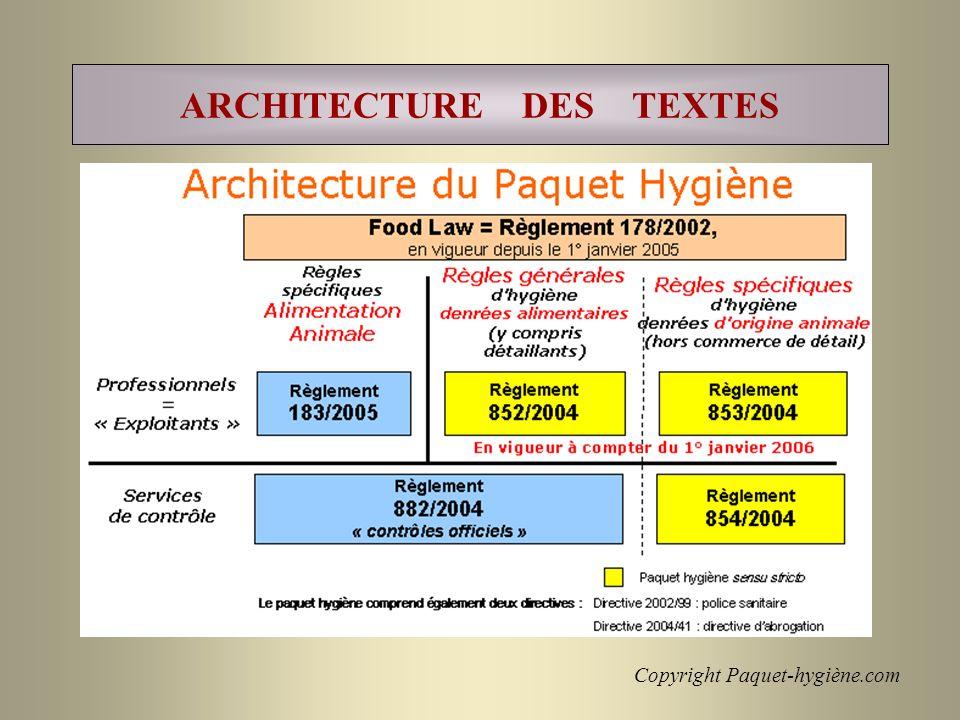 Copyright Paquet-hygiène.com ARCHITECTURE DES TEXTES