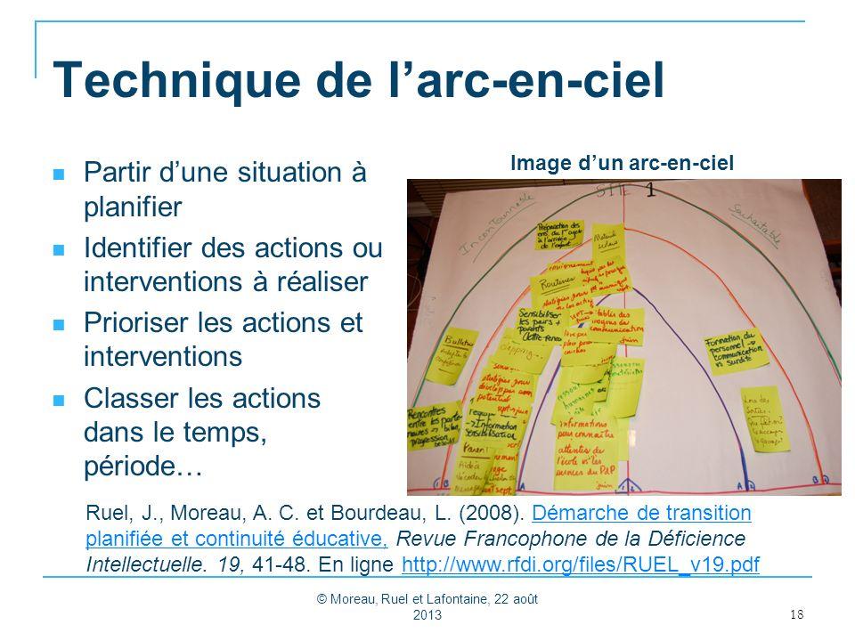 Technique de larc-en-ciel Partir dune situation à planifier Identifier des actions ou interventions à réaliser Prioriser les actions et interventions