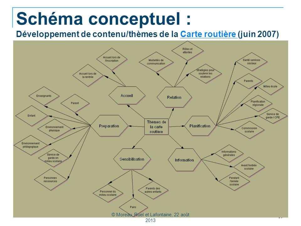 Schéma conceptuel : Développement de contenu/thèmes de la Carte routière (juin 2007)Carte routière 19 © Moreau, Ruel et Lafontaine, 22 août 2013