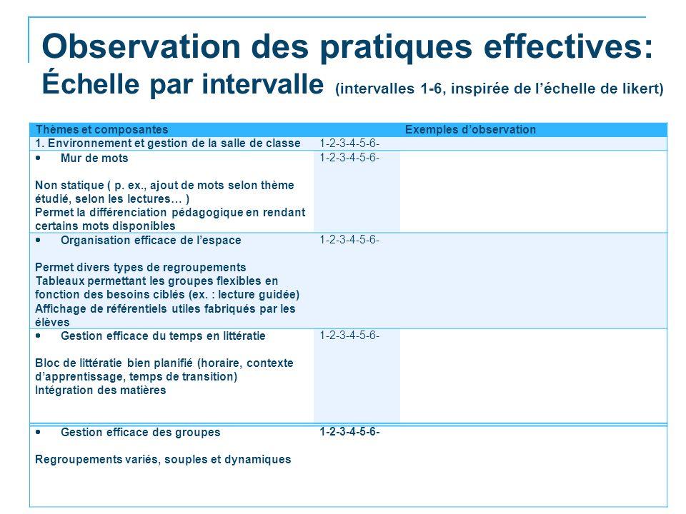 Observation des pratiques effectives: Échelle par intervalle (intervalles 1-6, inspirée de léchelle de likert) © Moreau, Ruel et Lafontaine, 22 août 2