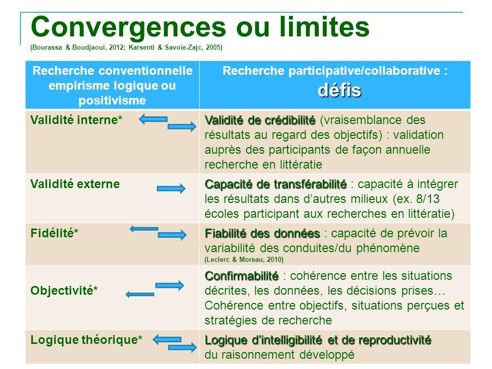 Convergences ou limites (Bourassa & Boudjaoui, 2012; Karsenti & Savoie-Zajc, 2005) © Moreau, Ruel et Lafontaine, 22 août 2013 31 Recherche conventionn