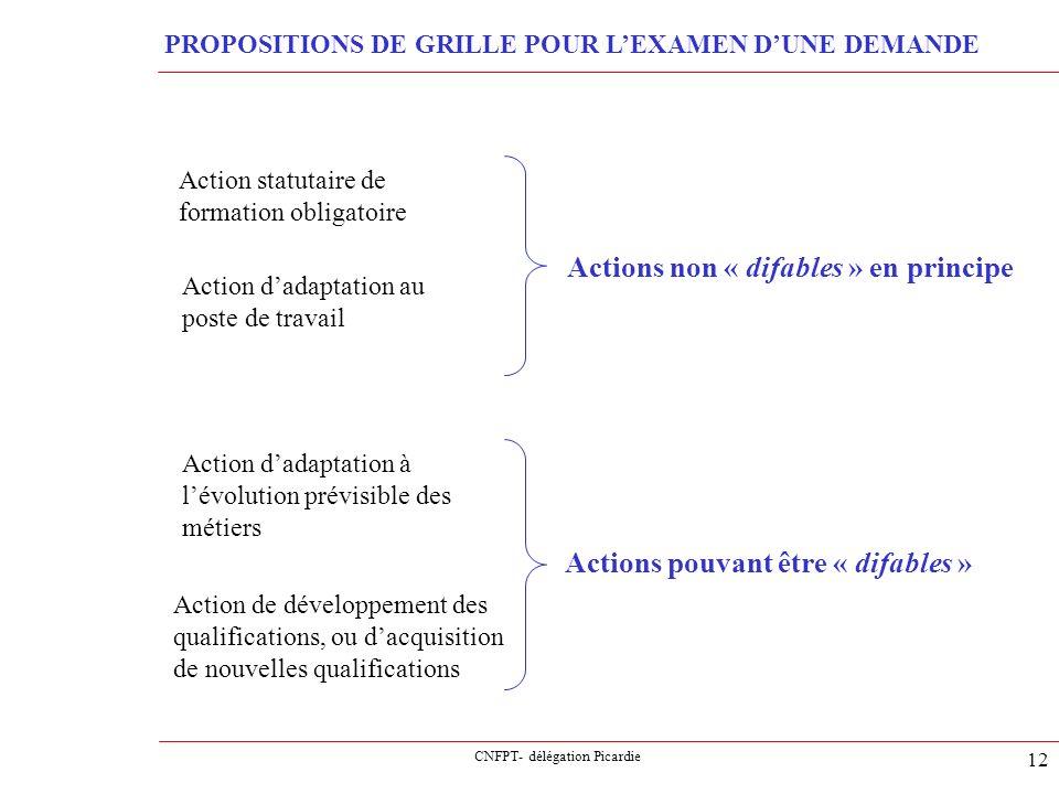 CNFPT- délégation Picardie 12 PROPOSITIONS DE GRILLE POUR LEXAMEN DUNE DEMANDE Action statutaire de formation obligatoire Action dadaptation au poste