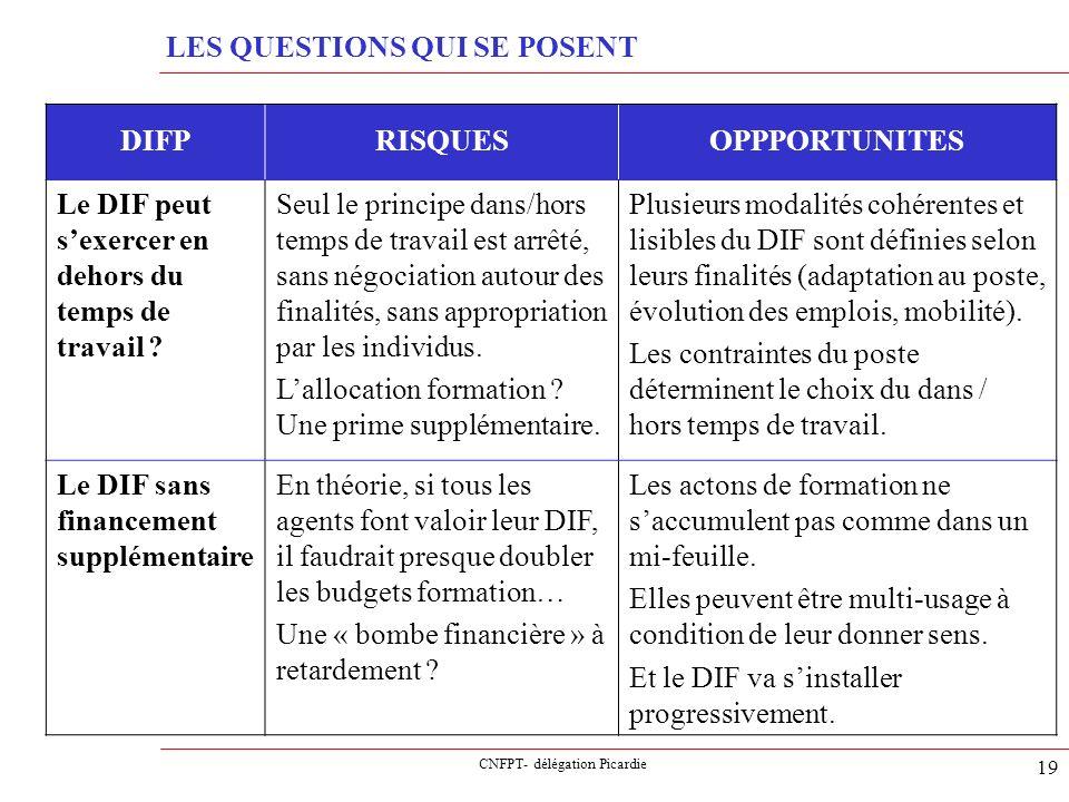 CNFPT- délégation Picardie 19 LES QUESTIONS QUI SE POSENT DIFPRISQUESOPPPORTUNITES Le DIF peut sexercer en dehors du temps de travail ? Seul le princi