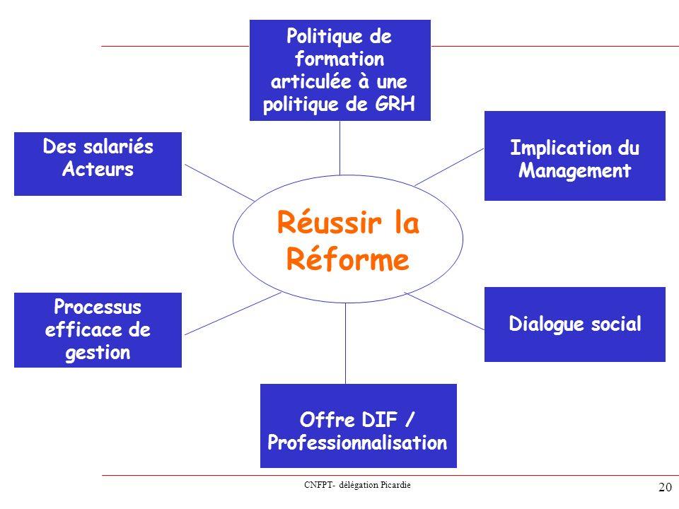 CNFPT- délégation Picardie 20 Réussir la Réforme Processus efficace de gestion Politique de formation articulée à une politique de GRH Dialogue social