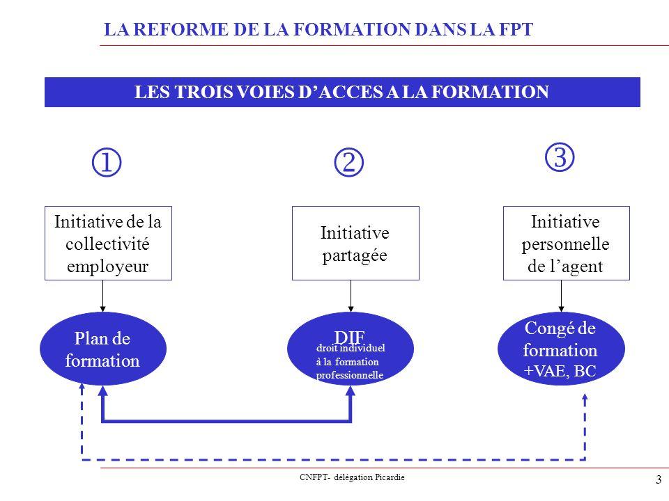 CNFPT- délégation Picardie 3 LA REFORME DE LA FORMATION DANS LA FPT LES TROIS VOIES DACCES A LA FORMATION Initiative de la collectivité employeur Init