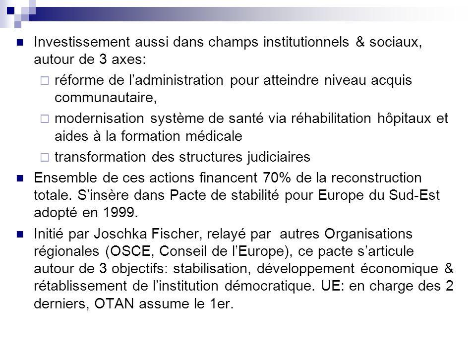 Investissement aussi dans champs institutionnels & sociaux, autour de 3 axes: réforme de ladministration pour atteindre niveau acquis communautaire, m