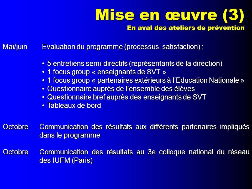 Mise en œuvre (3) En aval des ateliers de prévention Mai/juinEvaluation du programme (processus, satisfaction) : 5 entretiens semi-directifs (représen