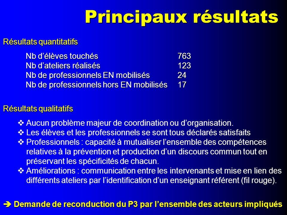Principaux résultats Résultats quantitatifs Nb délèves touchés763 Nb dateliers réalisés123 Nb de professionnels EN mobilisés24 Nb de professionnels ho