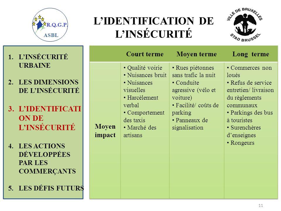 LIDENTIFICATION DE LINSÉCURITÉ 1.LINSÉCURITÉ URBAINE 2.LES DIMENSIONS DE LINSÉCURITÉ 3.LIDENTIFICATI ON DE LINSÉCURITÉ 4.LES ACTIONS DÉVELOPPÉES PAR L
