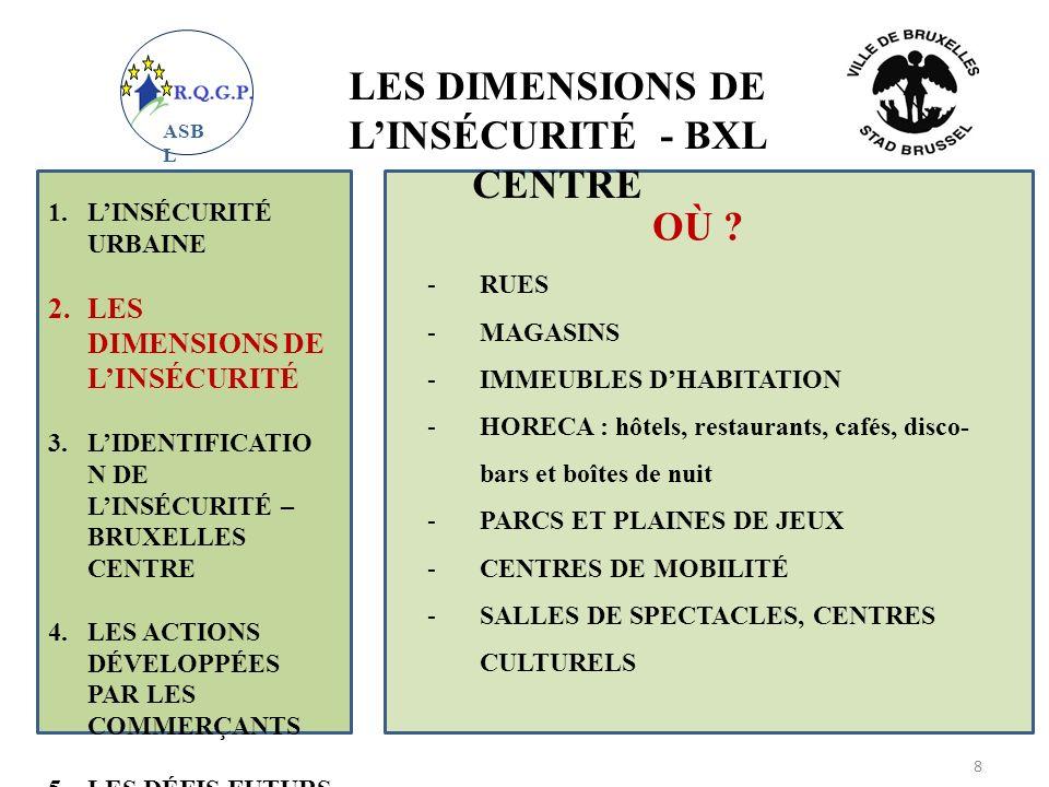 LES DIMENSIONS DE LINSÉCURITÉ - BXL CENTRE 1.LINSÉCURITÉ URBAINE 2.LES DIMENSIONS DE LINSÉCURITÉ 3.LIDENTIFICATIO N DE LINSÉCURITÉ – BRUXELLES CENTRE 4.LES ACTIONS DÉVELOPPÉES PAR LES COMMERÇANTS 5.LES DÉFIS FUTURS 9 ASB L -HEURES DE LA JOURNÉE/ NUIT -LES JOURS DE LA SEMAINE (VENDREDI, SAMEDI !) -LA SAISON -LES FÊTES -LES GRANDS ÉVÉNEMENTS : art jeunes folklore QUAND ?