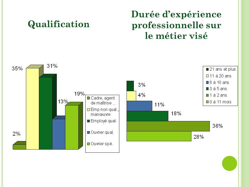 Qualification Durée dexpérience professionnelle sur le métier visé