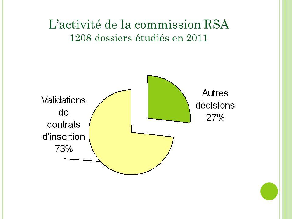Lactivité de la commission RSA 1208 dossiers étudiés en 2011