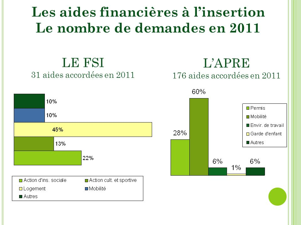 Les aides financières à linsertion Le nombre de demandes en 2011 LE FSI 31 aides accordées en 2011 LAPRE 176 aides accordées en 2011